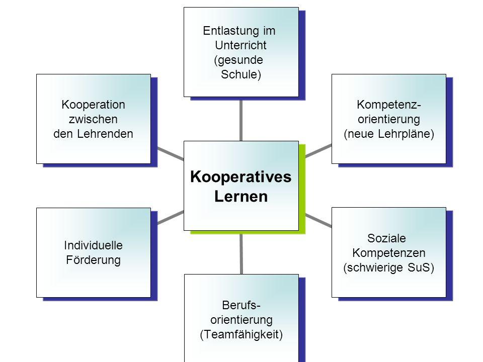 Kooperatives Lernen Entlastung im Unterricht (gesunde Schule) Kompetenz- orientierung (neue Lehrpläne) Soziale Kompetenzen (schwierige SuS) Berufs- or