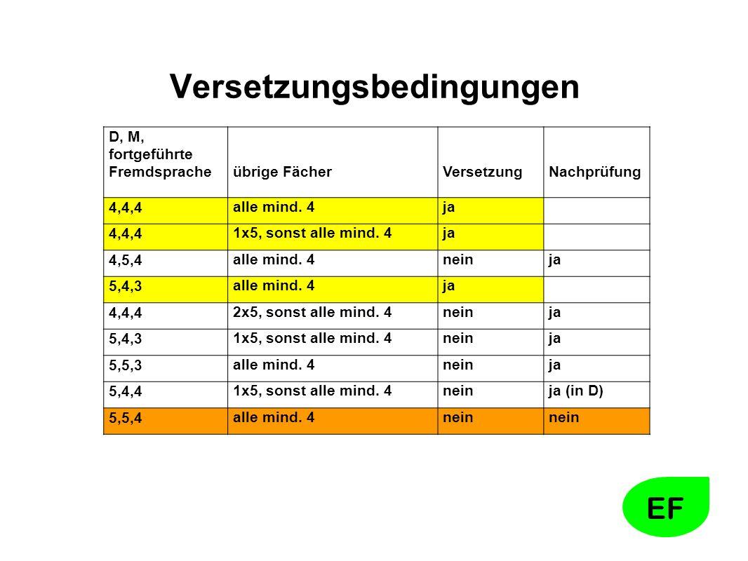EF Versetzungsbedingungen D, M, fortgeführte Fremdsprache übrige Fächer Versetzung Nachprüfung 4,4,4alle mind.