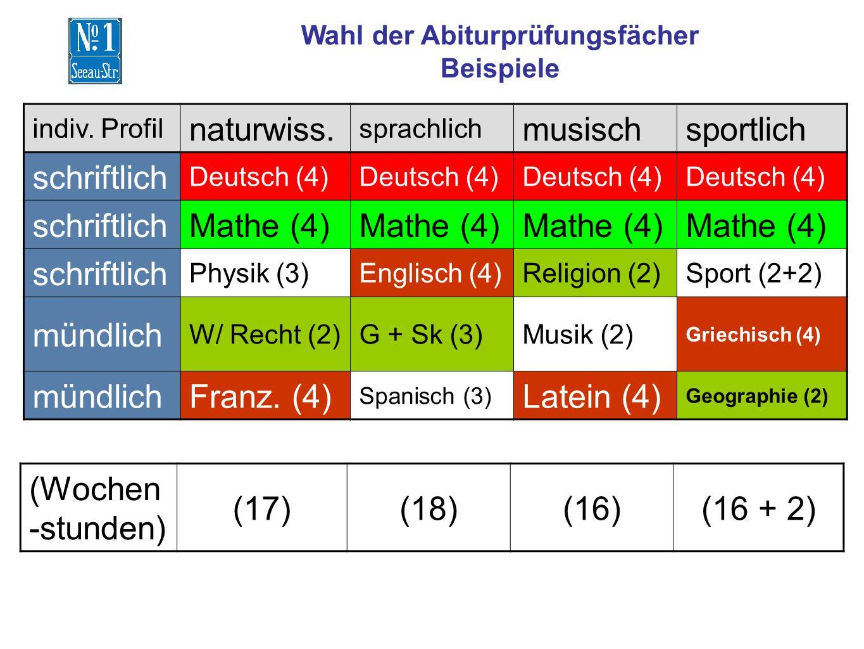 Wahl der Abiturprüfungsfächer Beispiele indiv. Profil naturwiss. sprachlich musischsportlich schriftlich Deutsch (4) schriftlichMathe (4) schriftlich
