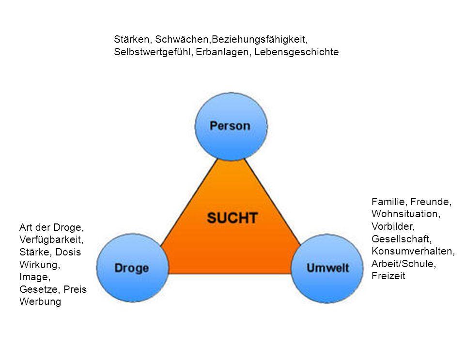Art der Droge, Verfügbarkeit, Stärke, Dosis Wirkung, Image, Gesetze, Preis Werbung Stärken, Schwächen,Beziehungsfähigkeit, Selbstwertgefühl, Erbanlage