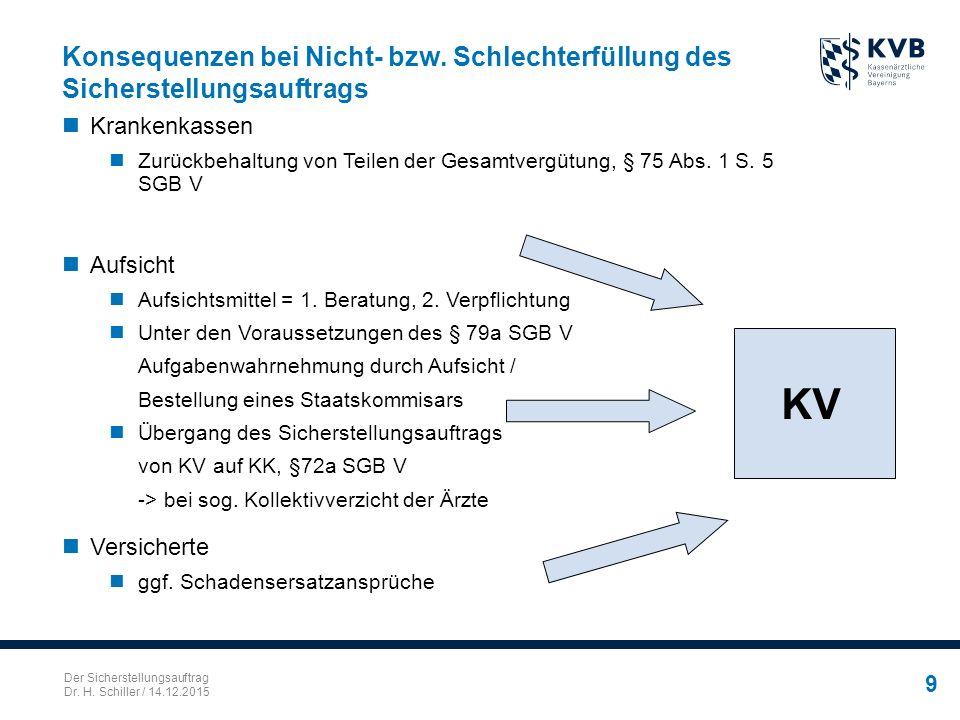 Der Sicherstellungsauftrag Dr. H. Schiller / 14.12.2015 9 Konsequenzen bei Nicht- bzw. Schlechterfüllung des Sicherstellungsauftrags Krankenkassen Zur