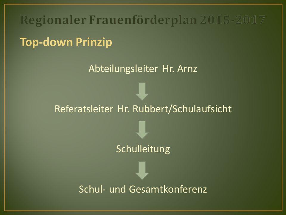 Top-down Prinzip Abteilungsleiter Hr. Arnz Referatsleiter Hr.