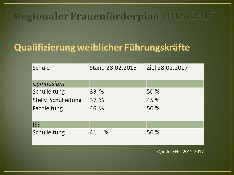 Qualifizierung weiblicher Führungskräfte Quelle: FFPL 2015-2017 SchuleStand 28.02.2015 Ziel 28.02.2017 Gymnasium Schulleitung Stellv.
