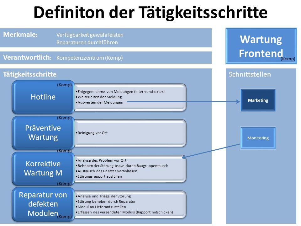 TätigkeitsschritteSchnittstellen Merkmale : Verfügbarkeit gewährleisten Reparaturen durchführen Wartung Frontend Entgegennahme von Meldungen (intern u