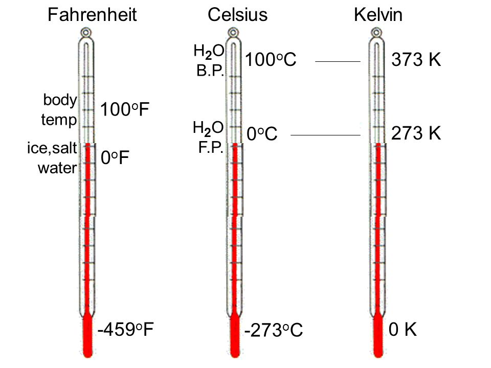 FahrenheitCelsiusKelvin -459 o F -273 o C 0 K 100 o C 0oC0oC 373 K 273 K ice,salt water body temp 0oF0oF 100 o F H 2 O F.P. H 2 O B.P.