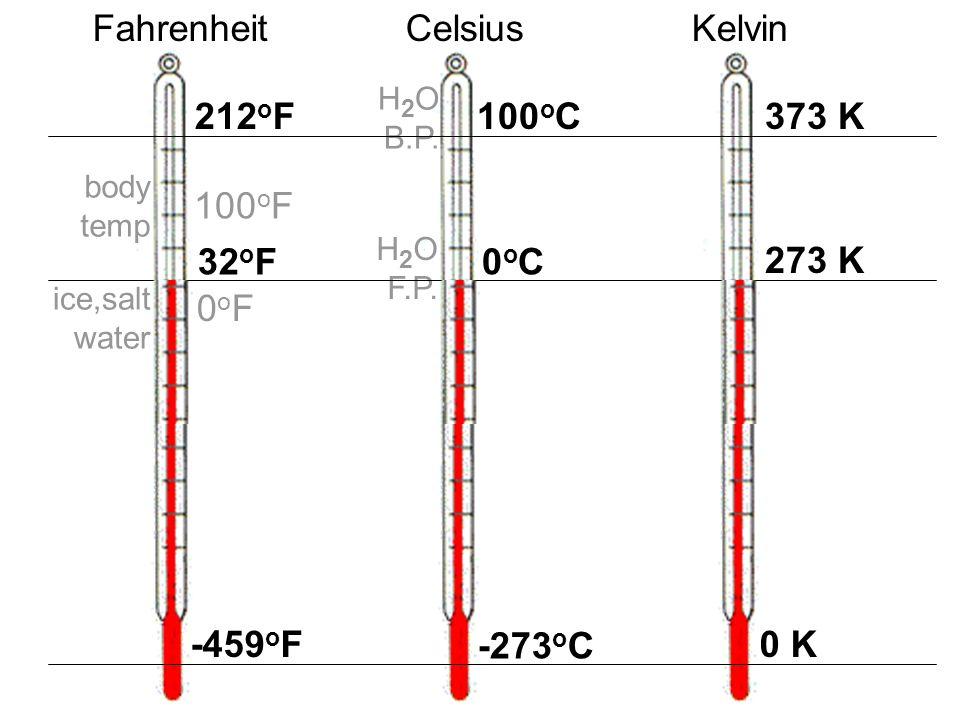 FahrenheitCelsiusKelvin -459 o F -273 o C 0 K 212 o F100 o C 0oC0oC32 o F 373 K 273 K ice,salt water body temp 0oF0oF 100 o F H 2 O F.P. H 2 O B.P.