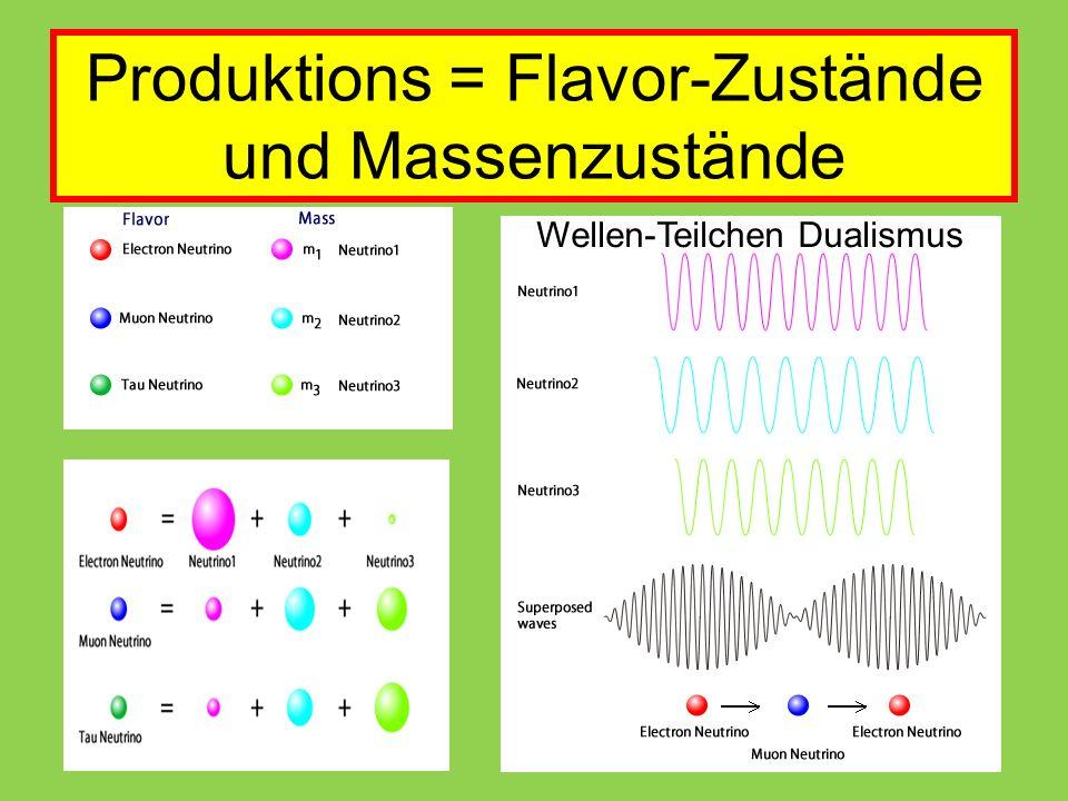 Produktions = Flavor-Zustände und Massenzustände Wellen-Teilchen Dualismus