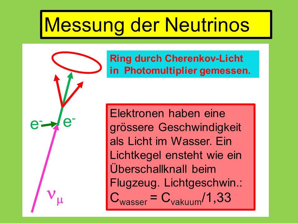  e-e- e-e- Elektronen haben eine grössere Geschwindigkeit als Licht im Wasser.