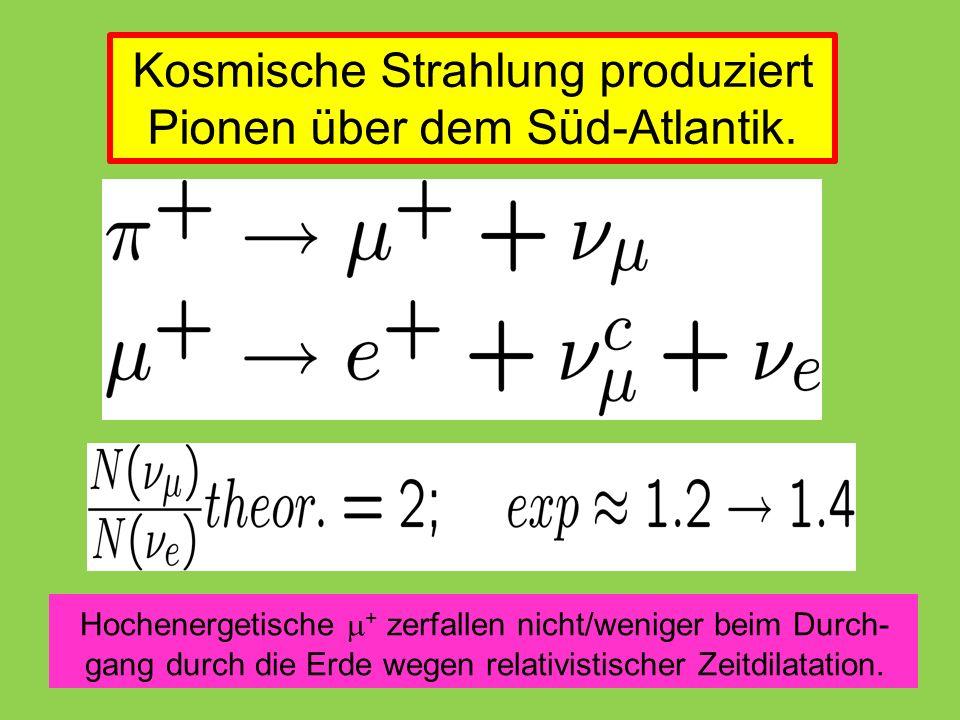 Hochenergetische  + zerfallen nicht/weniger beim Durch- gang durch die Erde wegen relativistischer Zeitdilatation.