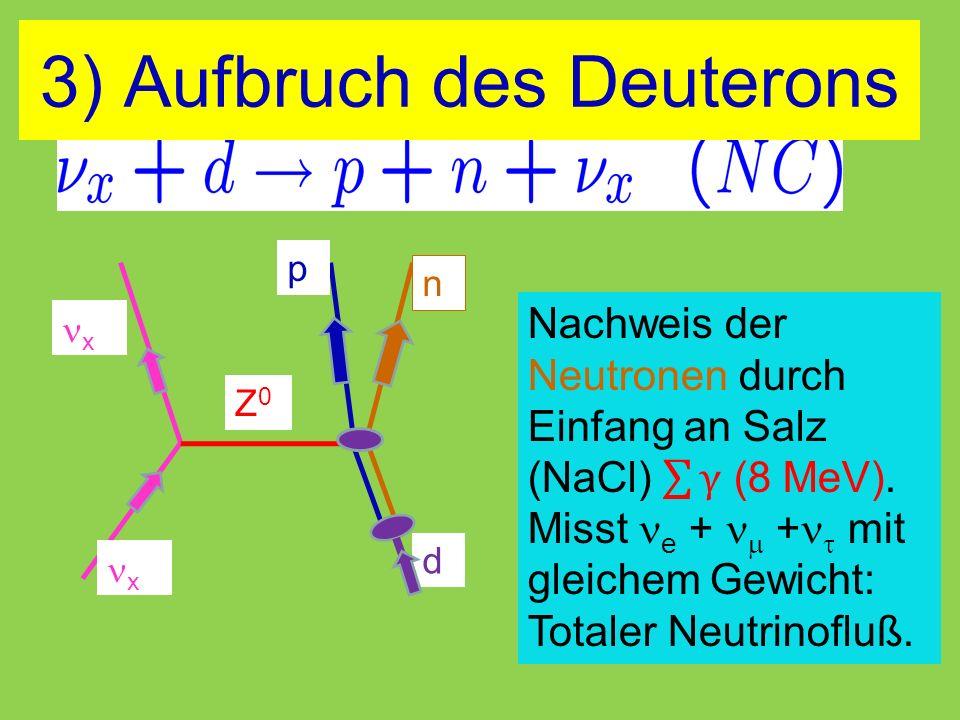x d Z0Z0 x p n 3) Aufbruch des Deuterons