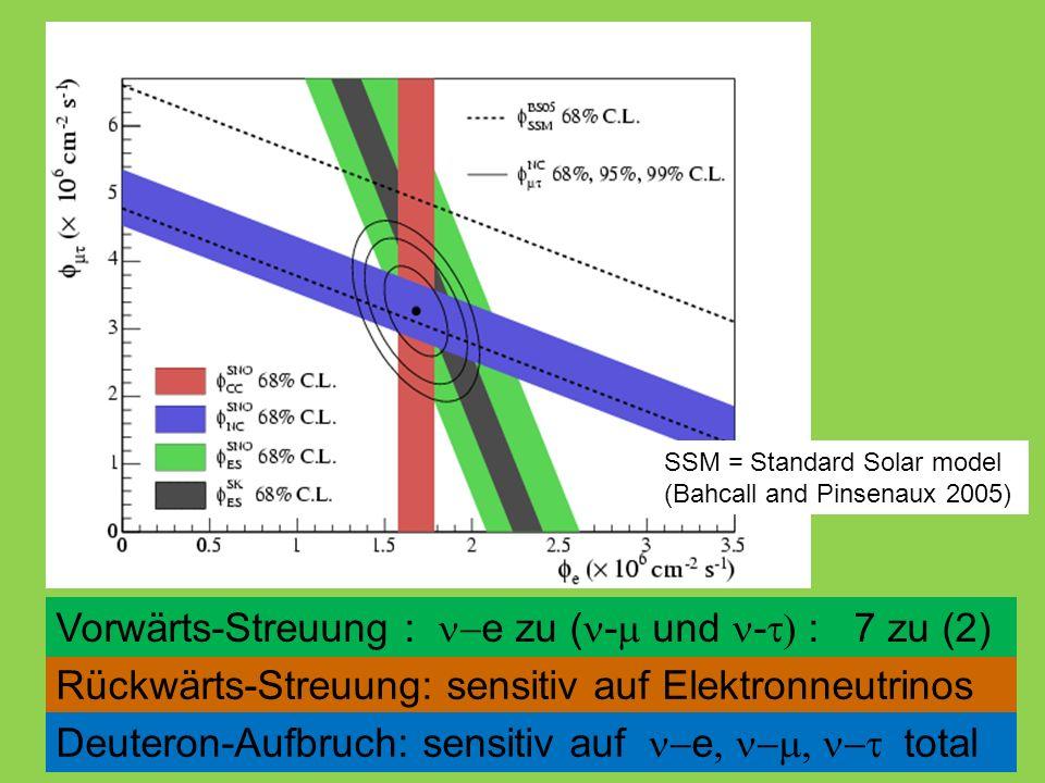 SSM = Standard Solar model (Bahcall and Pinsenaux 2005) Rückwärts-Streuung: sensitiv auf Elektronneutrinos Vorwärts-Streuung :  e zu ( -  und -  : 7 zu (2) Deuteron-Aufbruch: sensitiv auf  e  total