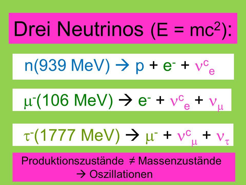 Drei Neutrinos (E = mc 2 ) : n(939 MeV)  p + e - + c e  - (106 MeV)  e - + c e +   - (1777 MeV)   - + c  +  Produktionszustände ≠ Massenzustände  Oszillationen
