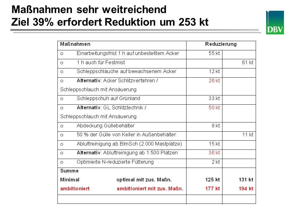 Deutscher Bauernverband Maßnahmen sehr weitreichend Ziel 39% erfordert Reduktion um 253 kt