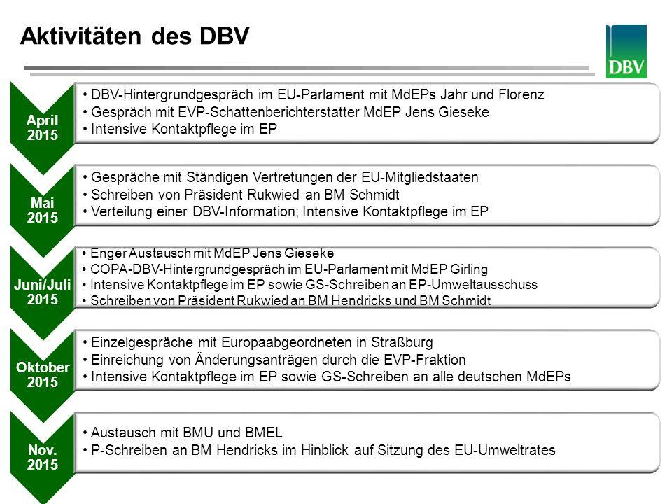 Deutscher Bauernverband Aktivitäten des DBV April 2015 DBV-Hintergrundgespräch im EU-Parlament mit MdEPs Jahr und Florenz Gespräch mit EVP-Schattenber