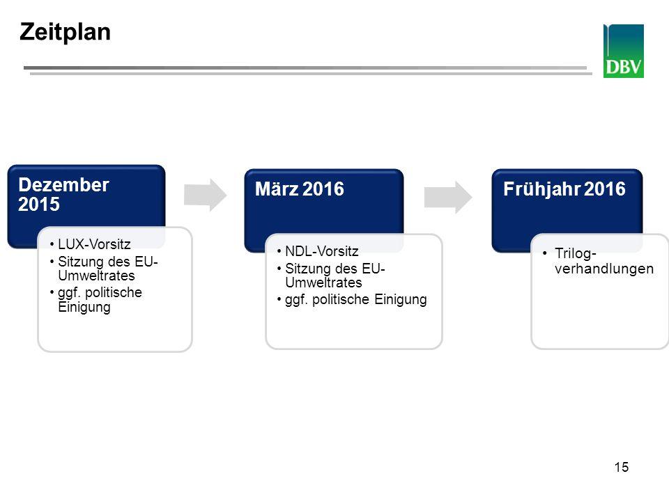 Deutscher Bauernverband Zeitplan Dezember 2015 LUX-Vorsitz Sitzung des EU- Umweltrates ggf. politische Einigung März 2016 NDL-Vorsitz Sitzung des EU-