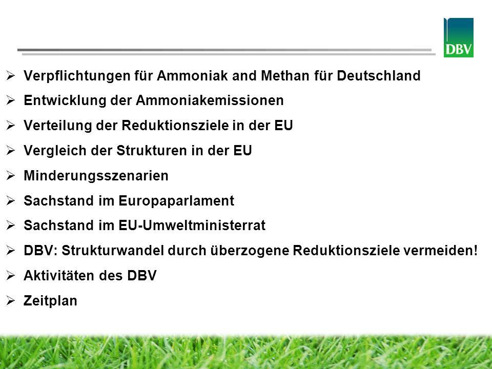 Deutscher Bauernverband Verpflichtungen für NH 3 und CH 4 für Deutschland INTERNATIONAL – GÖTEBORG-PROTOKOLL NH 3 - Emissionen 1990 in Kt Obergrenze für NH 3 - Emissionen 2010 in Kt Vergleich 2010-1990 NH 3 - Emissionen 2005 in Kt NH 3 - Emissionen 2020 in Kt Reduktions- ziel 2020 im Vergleich zu 2005 764550-28 %573544-5 % EU-EBENE – NEC-RICHTLINIE NH 3 -Emissionen 2020 in KtReduktionsziel 2020 im Vergleich zu 2005 544-5 % NH 3 -Emissionen 2030 in KtReduktionsziel 2030 im Vergleich zu 2005 350-39 % Reduktionsziel CH 4 -Emissionen 2030 im Vergleich zu 2005 -39 %
