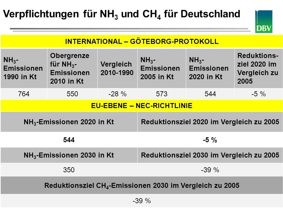 Deutscher Bauernverband Verpflichtungen für NH 3 und CH 4 für Deutschland INTERNATIONAL – GÖTEBORG-PROTOKOLL NH 3 - Emissionen 1990 in Kt Obergrenze f