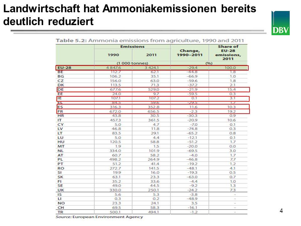 Deutscher Bauernverband 5 Mitgliedstaat NH 3 -Reduktion gegenüber 2005 PM 2,5 -Reduktion gegenüber 2005 CH 4 -Reduktion gegenüber 2005 ab 2020 ab 2030 ab 2020 ab 2030 ab 2030 Belgien 2 %16 %20 %47 % 26 % Dänemark 24 %37 %33 %64 % 24 % Deutschland 5 %39 %26 %43 % 39 % Spanien 3 %29 %15 %61 % 34 % Frankreich 4 %29 %27 %48 % 25 % Irland 1 %7 %18 %35 % 7 % Italien 5 %26 %10 %45 % 40 % Niederlande 13 %25 %37 %38 % 33 % Österreich 1 %19 %20 %55 % 20 % Polen 1 %26 %16 %40 % 34 % Rumänien 13 %24 %28 %65 % 26 % Slowenien 1 %24 %25 %70 % 28 % Slowakei 15 %37 %36 %64 % 41 % Finnland 20 % 30 %39 % 15 % Lettland 1% 16 %45 % 37 % Vereinigtes Königreich 8 %21 %30 %47 % 41 % EU-28 6 %27 %22 %51 % 33 % Breite Streuung der Reduktionsziele für 2030 nicht nachvollziehbar