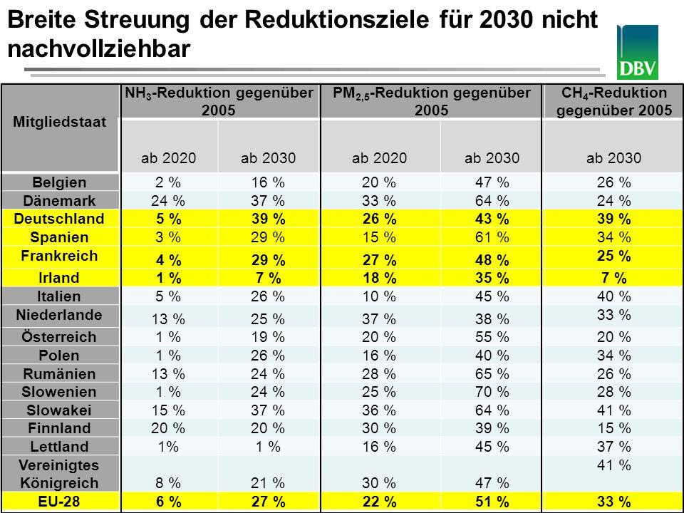 Deutscher Bauernverband 5 Mitgliedstaat NH 3 -Reduktion gegenüber 2005 PM 2,5 -Reduktion gegenüber 2005 CH 4 -Reduktion gegenüber 2005 ab 2020 ab 203