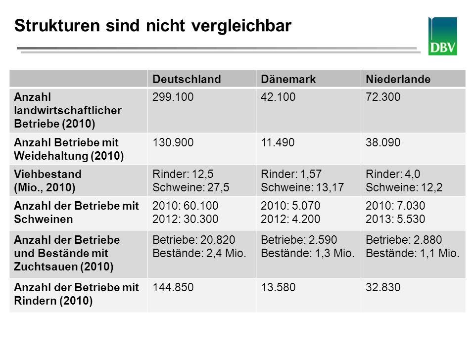 Deutscher Bauernverband Strukturen sind nicht vergleichbar DeutschlandDänemarkNiederlande Anzahl landwirtschaftlicher Betriebe (2010) 299.10042.10072.