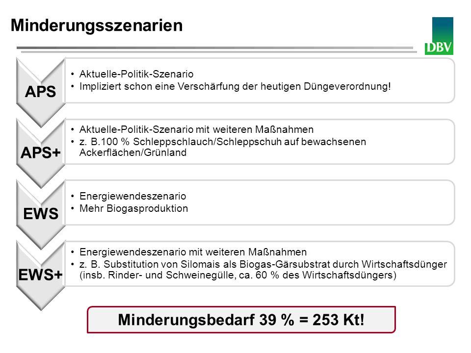 Deutscher Bauernverband Minderungsszenarien APS Aktuelle-Politik-Szenario Impliziert schon eine Verschärfung der heutigen Düngeverordnung! APS+ Aktuel