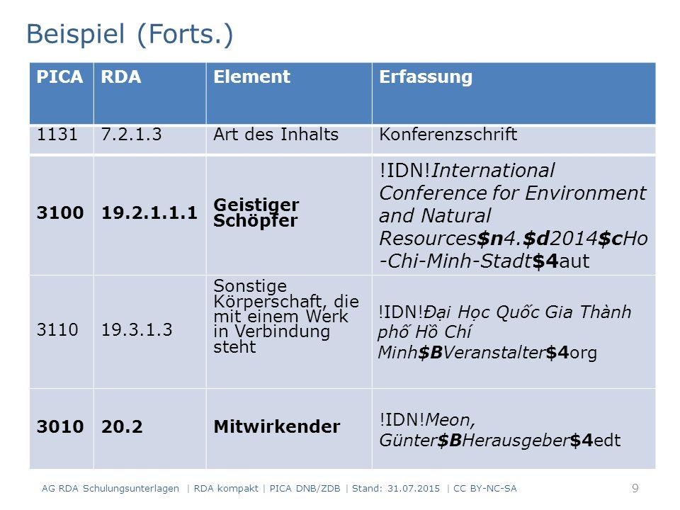 AG RDA Schulungsunterlagen | RDA kompakt | PICA DNB/ZDB | Stand: 31.07.2015 | CC BY-NC-SA 40 Abweichender Titel: Standardfall Es wird immer ein Vortext erfasst Ist der abweichende Titel während des gesamten Zeitraums gültig, wird auf die Angabe der Geltungsdauer verzichtet PICARDAElementErfassung 40002.3.2HaupttitelMitteilungen der Handelskammer zu Köln 42122.3.6.1Abweichender Titel Kopftitel: Monatliche Mitteilungen der Handelskammer zu Köln PICARDAElementErfassung 40002.3.2HaupttitelMiteinander 42122.3.6.1Abweichender Titel Abweichender Titel: Werkzeitschrift der deutschen ALUSuisse-Gruppe