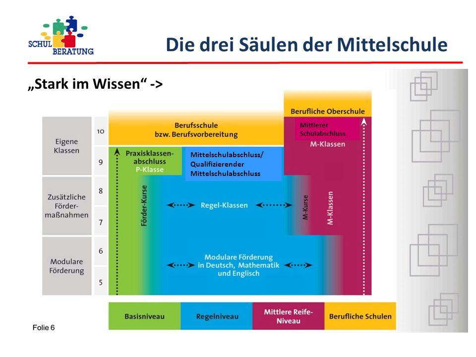 """""""Stark im Wissen"""" -> Die drei Säulen der Mittelschule Mittelschulabschluss/ Qualifizierender Mittelschulabschluss Mittlerer Schulabschluss"""