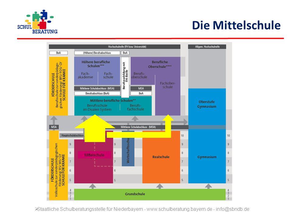  Staatliche Schulberatungsstelle für Niederbayern - www.schulberatung.bayern.de - info@sbndb.de Die Mittelschule Mittelschule