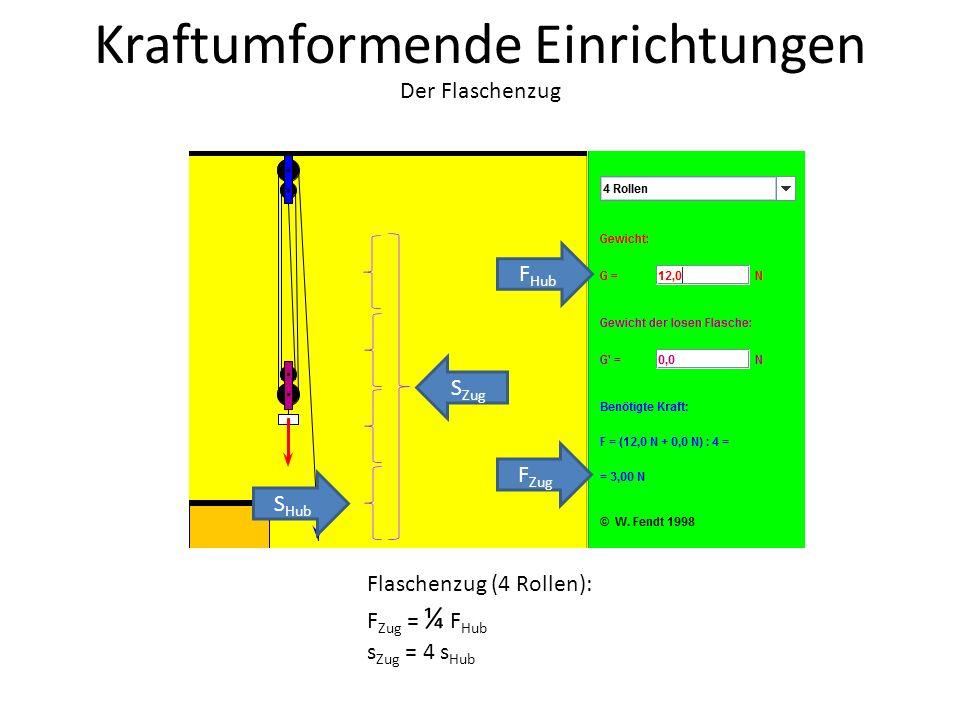 Kraftumformende Einrichtungen Der Flaschenzug Flaschenzug (4 Rollen): F Zug = ¼ F Hub s Zug = 4 s Hub S Hub S Zug F Zug F Hub