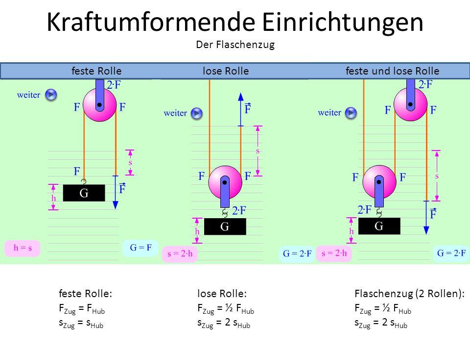 Kraftumformende Einrichtungen feste Rollelose Rollefeste und lose Rolle feste Rolle: F Zug = F Hub s Zug = s Hub lose Rolle: F Zug = ½ F Hub s Zug = 2 s Hub Flaschenzug (2 Rollen): F Zug = ½ F Hub s Zug = 2 s Hub Der Flaschenzug