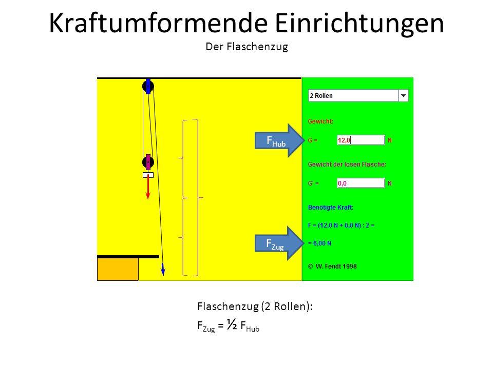 Kraftumformende Einrichtungen Der Flaschenzug S Hub S Zug F Zug F Hub Flaschenzug (2 Rollen): F Zug = ½ F Hub s Zug = 2 s Hub