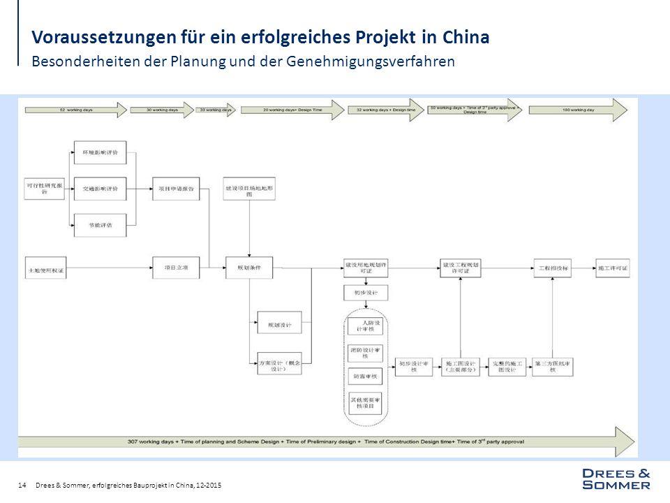 Drees & Sommer, erfolgreiches Bauprojekt in China, 12-201514 Voraussetzungen für ein erfolgreiches Projekt in China Besonderheiten der Planung und der