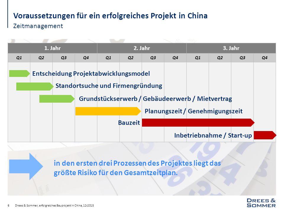 Technische Standards Drees & Sommer, erfolgreiches Bauprojekt in China, 12-201517 Voraussetzungen für ein erfolgreiches Projekt in China Baugesetze, Vorschriften und Richtlinien sind weniger präzise, andererseits aber auch weniger flexibel.