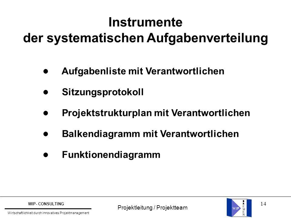 14 Instrumente der systematischen Aufgabenverteilung l Aufgabenliste mit Verantwortlichen l Sitzungsprotokoll l Projektstrukturplan mit Verantwortlich