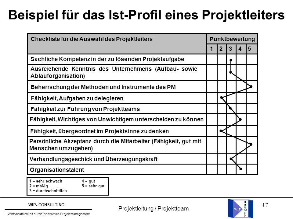 17 Beispiel für das Ist-Profil eines Projektleiters Checkliste für die Auswahl des ProjektleitersPunktbewertung 1 2 3 4 5 Sachliche Kompetenz in der z