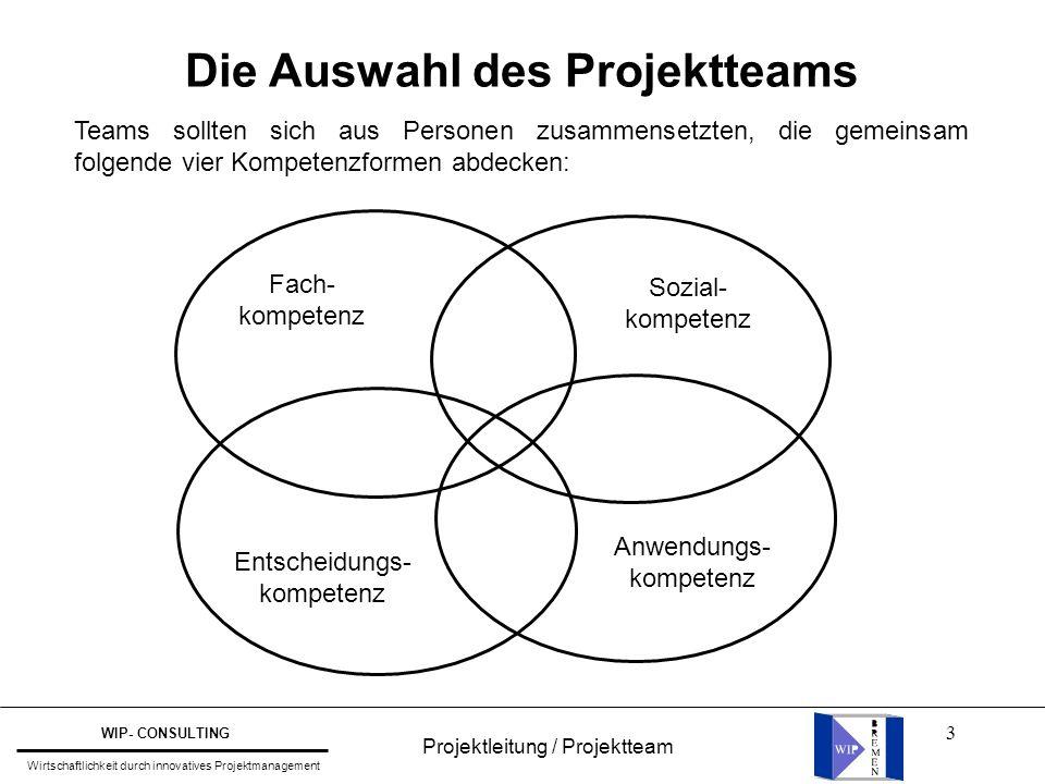 3 Die Auswahl des Projektteams Teams sollten sich aus Personen zusammensetzten, die gemeinsam folgende vier Kompetenzformen abdecken: Fach- kompetenz