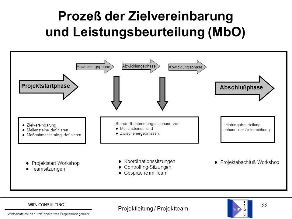 33 Prozeß der Zielvereinbarung und Leistungsbeurteilung (MbO) Projektstartphase Abschlußphase Abwicklungsphase Standortbestimmungen anhand von l Meile