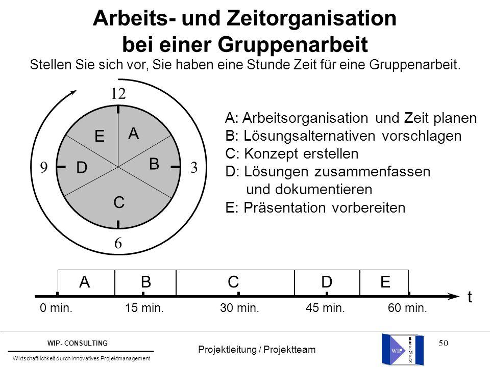 50 Arbeits- und Zeitorganisation bei einer Gruppenarbeit Stellen Sie sich vor, Sie haben eine Stunde Zeit für eine Gruppenarbeit. 12 39 6 A B C D E A: