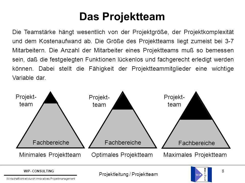 8 Das Projektteam Die Teamstärke hängt wesentlich von der Projektgröße, der Projektkomplexität und dem Kostenaufwand ab. Die Größe des Projektteams li