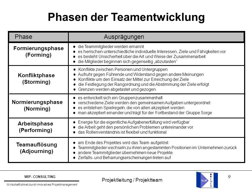 9 Phasen der Teamentwicklung Phase Ausprägungen Formierungsphase (Forming) Konfliktphase (Storming) Normierungsphase (Norming) Arbeitsphase (Performin