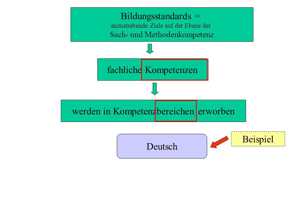 Deutsch vier Kompetenzbereiche Sprechen und Zuhören Schreiben Lesen – mit Texten und Medien umgehen Sprache und Sprachgebrauch untersuchen vier Schwerpunkte über Lesefähigkeiten verfügen über Leseerfahrungen verfügen Texte erschließenTexte präsentieren 11 Kompetenzerwartungen Ende SEPEnde 4 Kap.