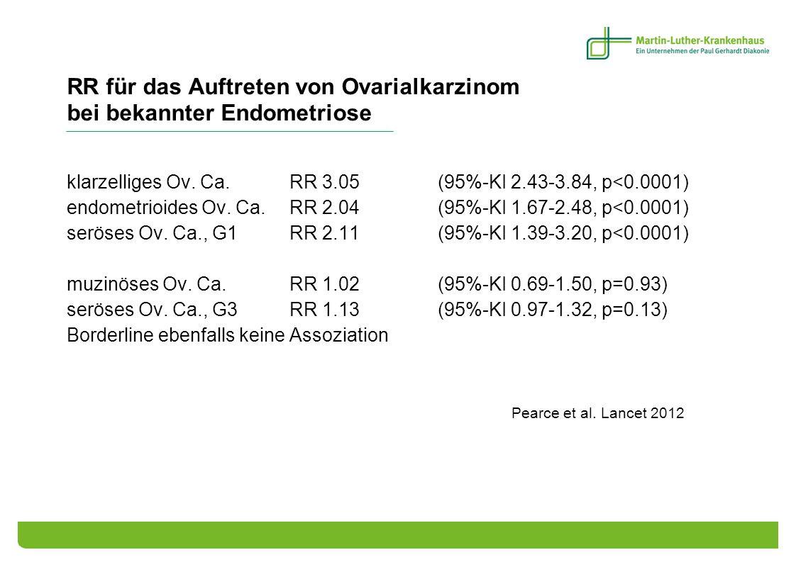 RR für das Auftreten von Ovarialkarzinom bei bekannter Endometriose klarzelliges Ov. Ca. RR 3.05 (95%-KI 2.43-3.84, p<0.0001) endometrioides Ov. Ca. R