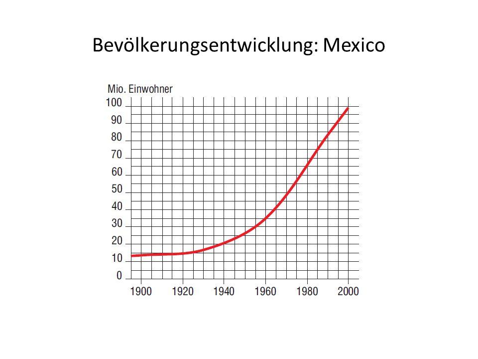 Bevölkerungsentwicklung: Mexico