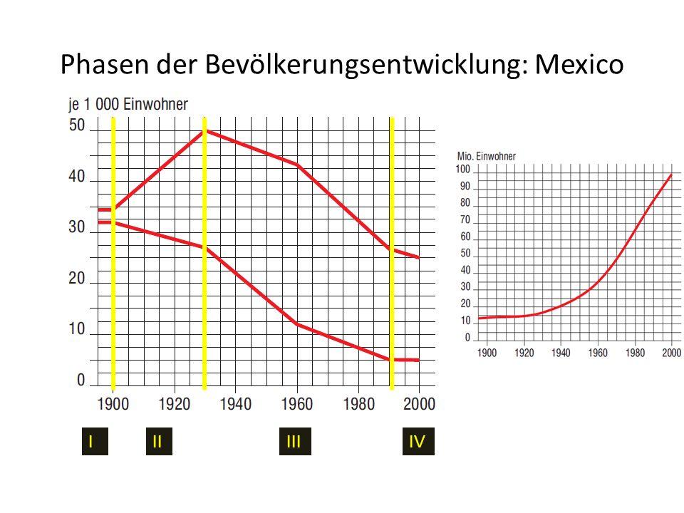 Phasen der Bevölkerungsentwicklung: Mexico IIIIIIIV