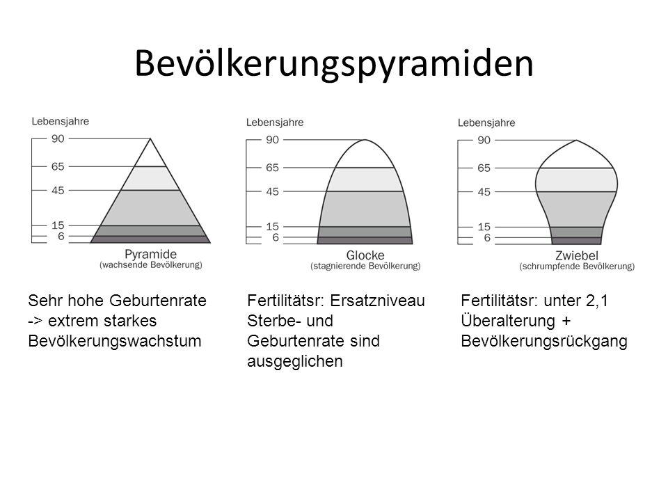 Bevölkerungspyramiden Sehr hohe Geburtenrate -> extrem starkes Bevölkerungswachstum Fertilitätsr: Ersatzniveau Sterbe- und Geburtenrate sind ausgeglichen Fertilitätsr: unter 2,1 Überalterung + Bevölkerungsrückgang