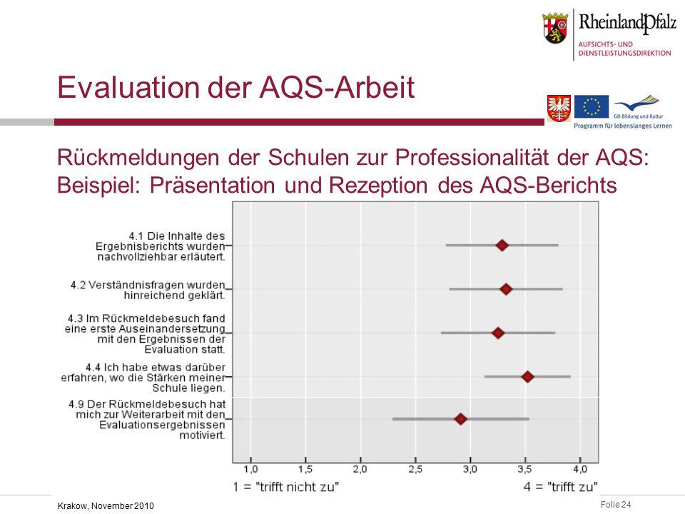 Folie 24 Krakow, November 2010 Evaluation der AQS-Arbeit Rückmeldungen der Schulen zur Professionalität der AQS: Beispiel: Präsentation und Rezeption des AQS-Berichts