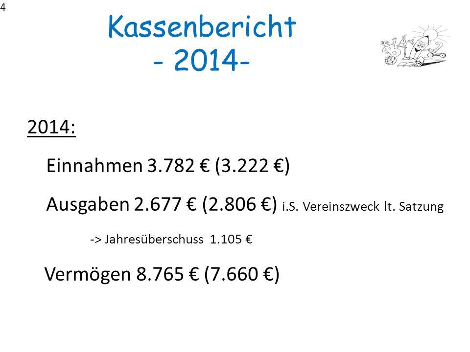 4 Kassenbericht - 2014- 2014: Einnahmen 3.782 € (3.222 €) Ausgaben 2.677 € (2.806 €) i.S. Vereinszweck lt. Satzung -> Jahresüberschuss 1.105 € Vermöge