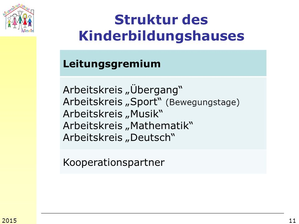 """Struktur des Kinderbildungshauses 112015 Leitungsgremium Arbeitskreis """"Übergang Arbeitskreis """"Sport (Bewegungstage) Arbeitskreis """"Musik Arbeitskreis """"Mathematik Arbeitskreis """"Deutsch Kooperationspartner"""