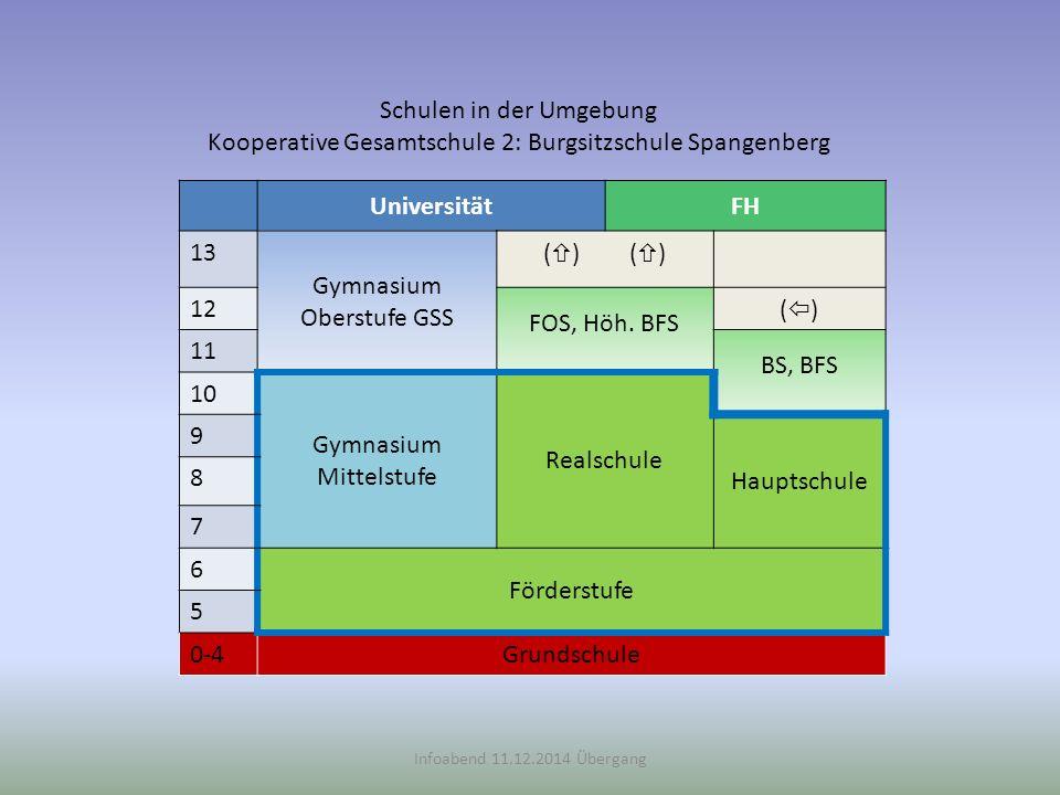 Schulen in der Umgebung Kooperative Gesamtschule 2: Burgsitzschule Spangenberg Infoabend 11.12.2014 Übergang UniversitätFH 13 Gymnasium Oberstufe GSS