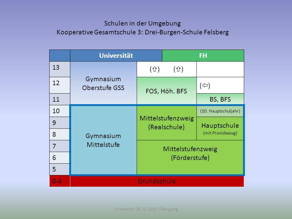 Infoabend 08.12.2015 Übergang Schulen in der Umgebung Kooperative Gesamtschule 3: Drei-Burgen-Schule Felsberg UniversitätFH 13 Gymnasium Oberstufe GSS